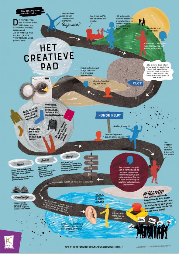 Poster het creatieve pad